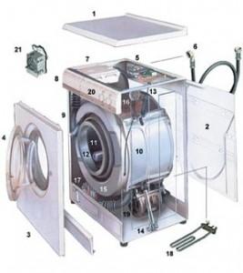 Работа стиральной машины
